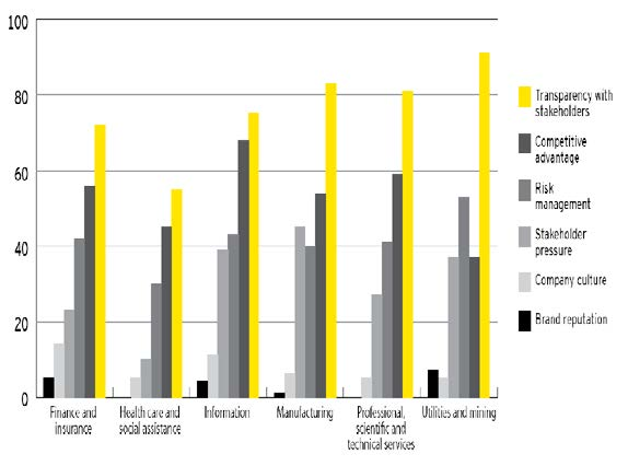 Source: Boston College Center for Corporate Citizenship and EY 2013 survey