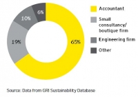 The benefit and the future of Sustainability Reporting